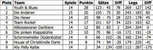 Tabelle Elbdeich2017ST16